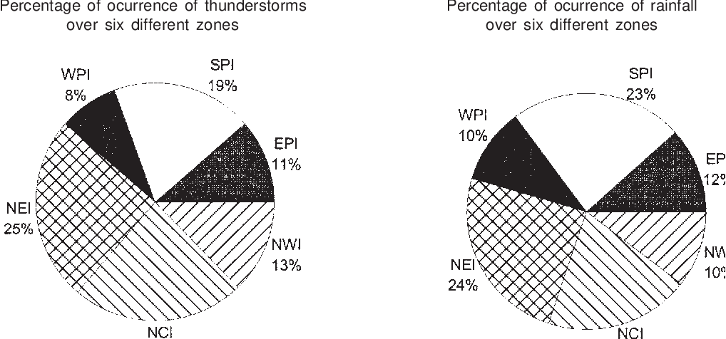 PDF] Study of thunderstorm and rainfall activity over the Indian