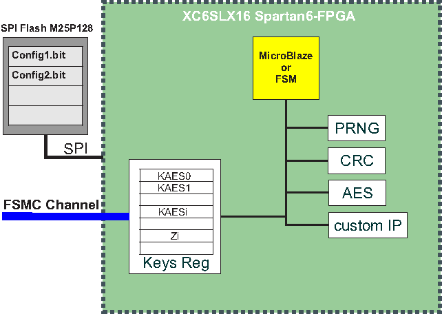 Figure 3 from Partial crypto-reconfiguration of nodes based on FPGA