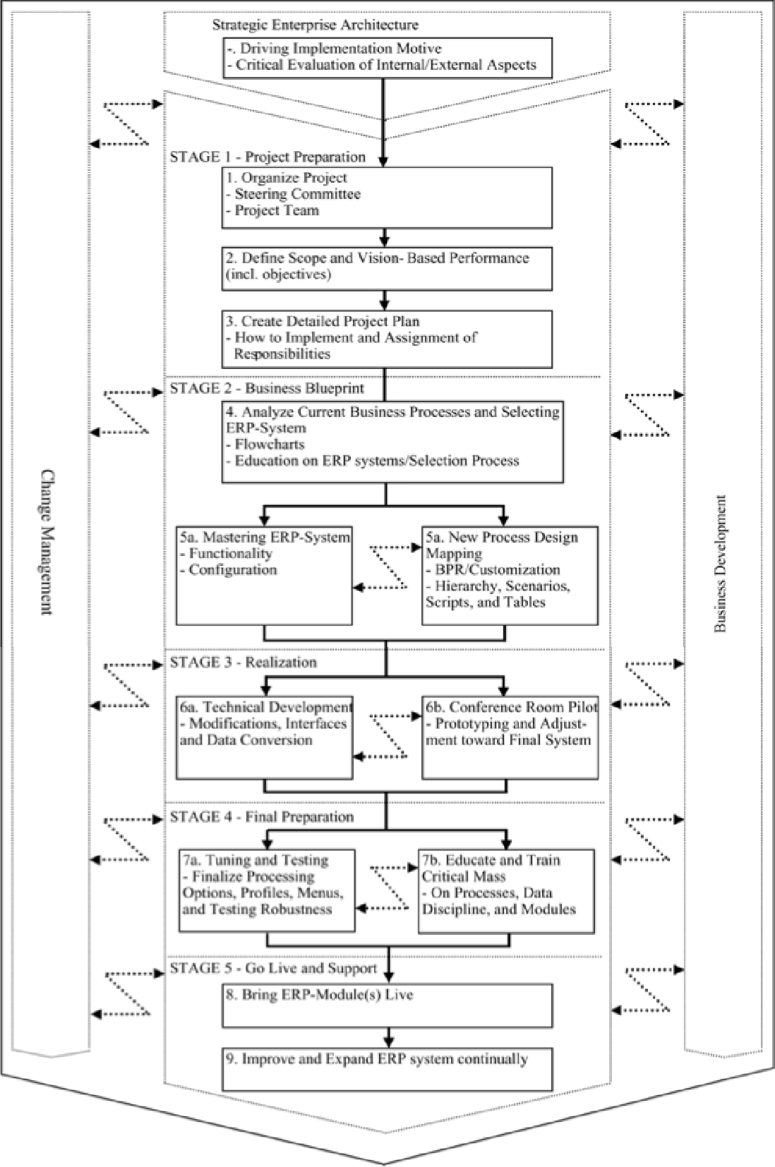Figure 2 2 from challenges in implementing enterprise resource five stage of erp implementation process ehie madsen malvernweather Images