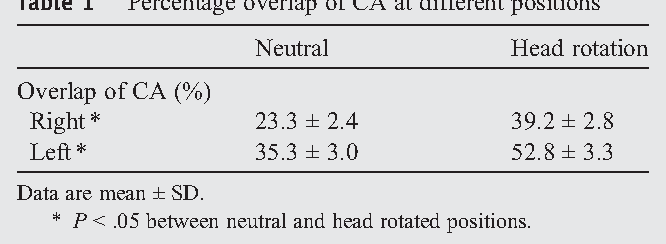 Effect of head rotation on overlap and relative position of internal ...