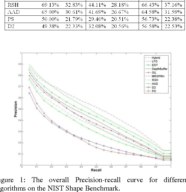 Figure 1 for Benchmarks, Performance Evaluation and Contests for 3D Shape Retrieval