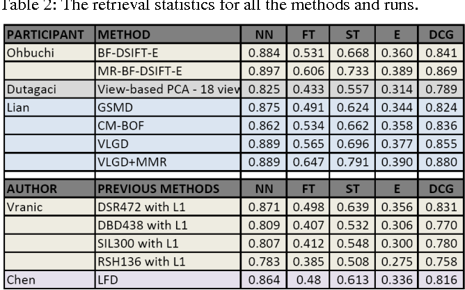 Figure 3 for Benchmarks, Performance Evaluation and Contests for 3D Shape Retrieval