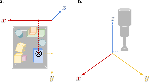 Figure 1 for Depth by Poking: Learning to Estimate Depth from Self-Supervised Grasping