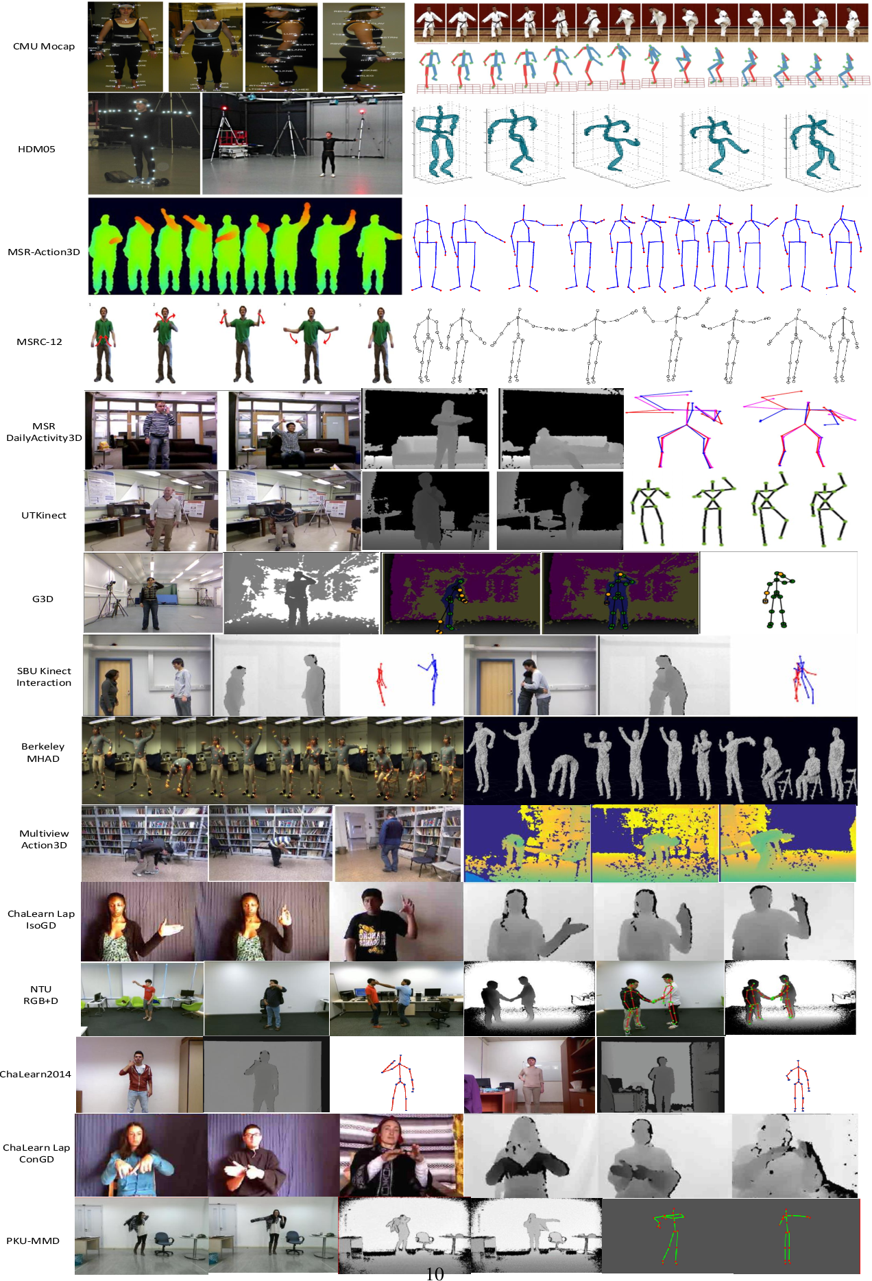 Figure 3 for RGB-D-based Human Motion Recognition with Deep Learning: A Survey