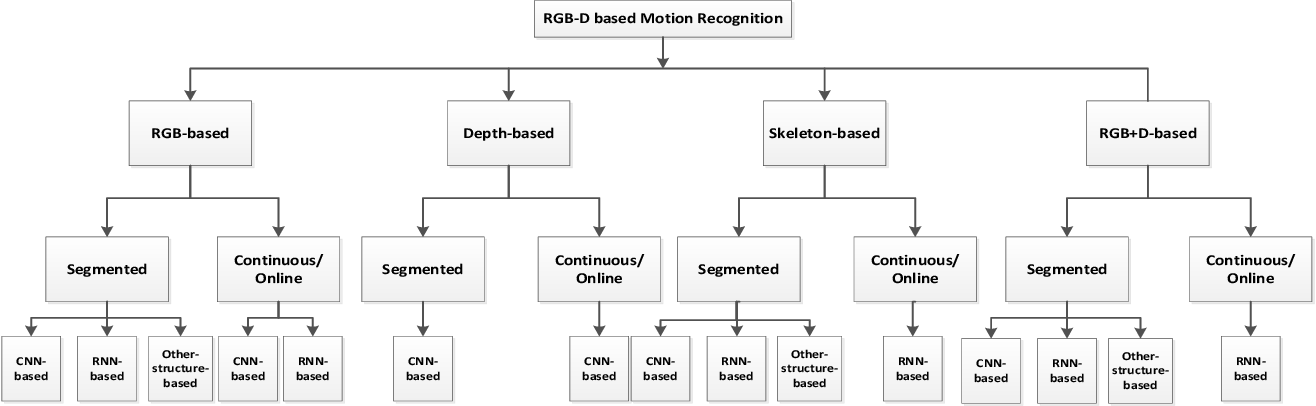 Figure 1 for RGB-D-based Human Motion Recognition with Deep Learning: A Survey