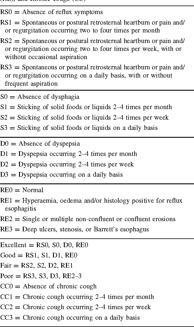 acid reflux with cough