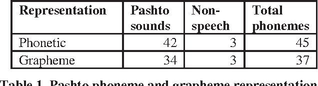 Table 1 from Pashto speech recognition with limited
