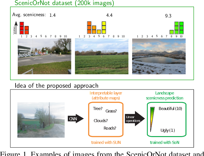 Figure 1 for Semantically Interpretable Activation Maps: what-where-how explanations within CNNs