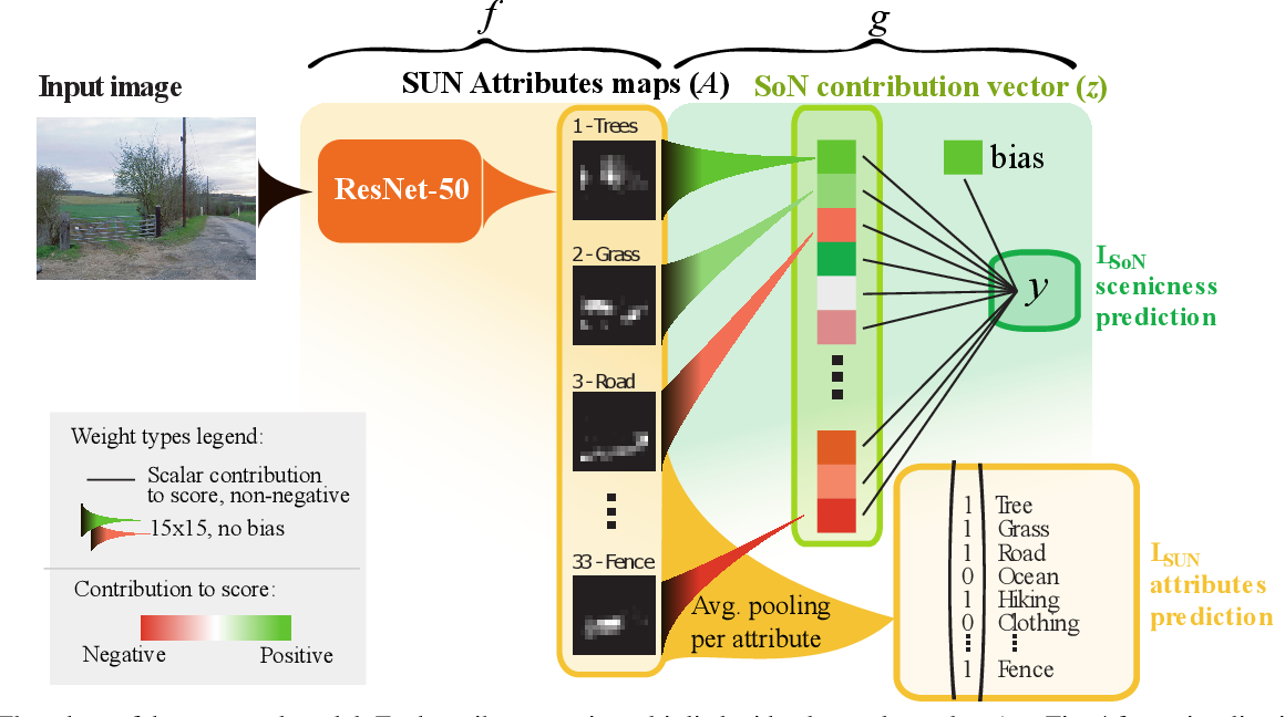 Figure 3 for Semantically Interpretable Activation Maps: what-where-how explanations within CNNs