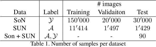 Figure 2 for Semantically Interpretable Activation Maps: what-where-how explanations within CNNs