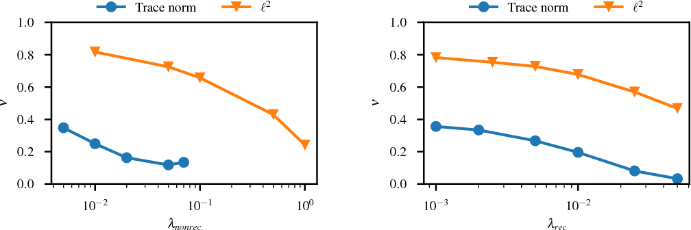 Figure 3 for Trace norm regularization and faster inference for embedded speech recognition RNNs