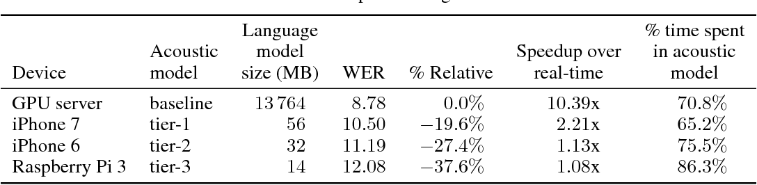 Figure 4 for Trace norm regularization and faster inference for embedded speech recognition RNNs