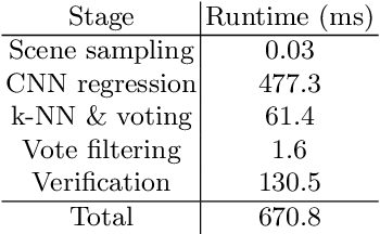 Figure 3 for Deep Learning of Local RGB-D Patches for 3D Object Detection and 6D Pose Estimation