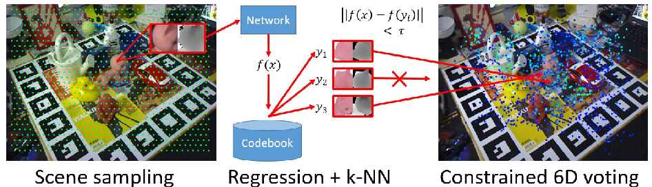 Figure 2 for Deep Learning of Local RGB-D Patches for 3D Object Detection and 6D Pose Estimation