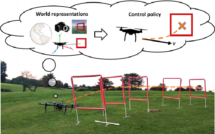 Figure 1 for Learning Controls Using Cross-Modal Representations: Bridging Simulation and Reality for Drone Racing