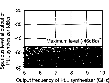 A 5 to 10 GHz low spurious triple tuned type PLL synthesizer driven
