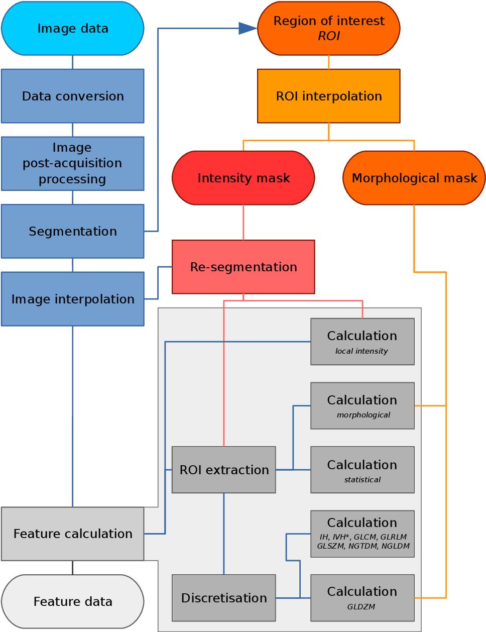 Figure 2 for Image biomarker standardisation initiative