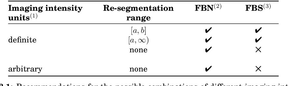 Figure 3 for Image biomarker standardisation initiative