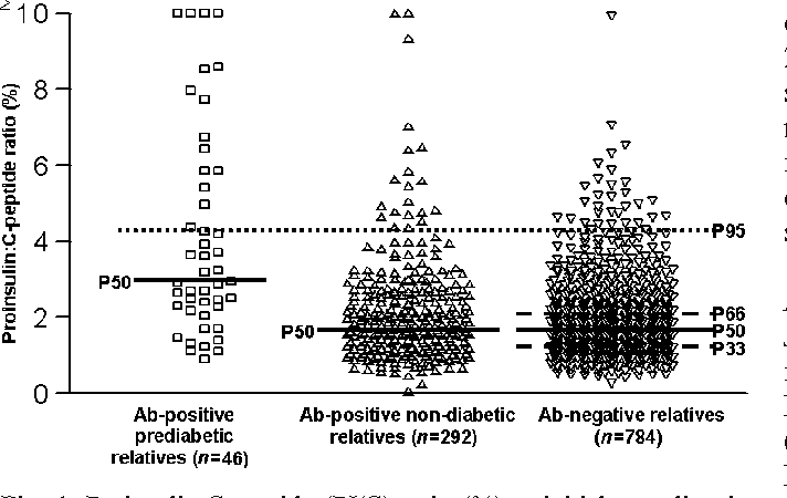 Fig. 1 Proinsulin:C-peptide (PI/C) ratio (%) at initial sampling in antibody-positive prediabetic relatives (n=46), antibody-positive non-diabetic relatives (n=292) and antibody-negative relatives (n=784). The dotted line at 4.1% indicates the cut-off value (percentile 95 in antibody-negative relatives) for increased PI:C ratio. Solid lines, median values (percentile 50 [P50]) of each group; interrupted lines, percentiles 33 (P33) and 66 (P66) of the control group