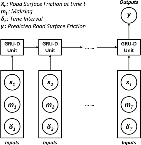Figure 1 for Time-Aware Gated Recurrent Unit Networks for Road Surface Friction Prediction Using Historical Data