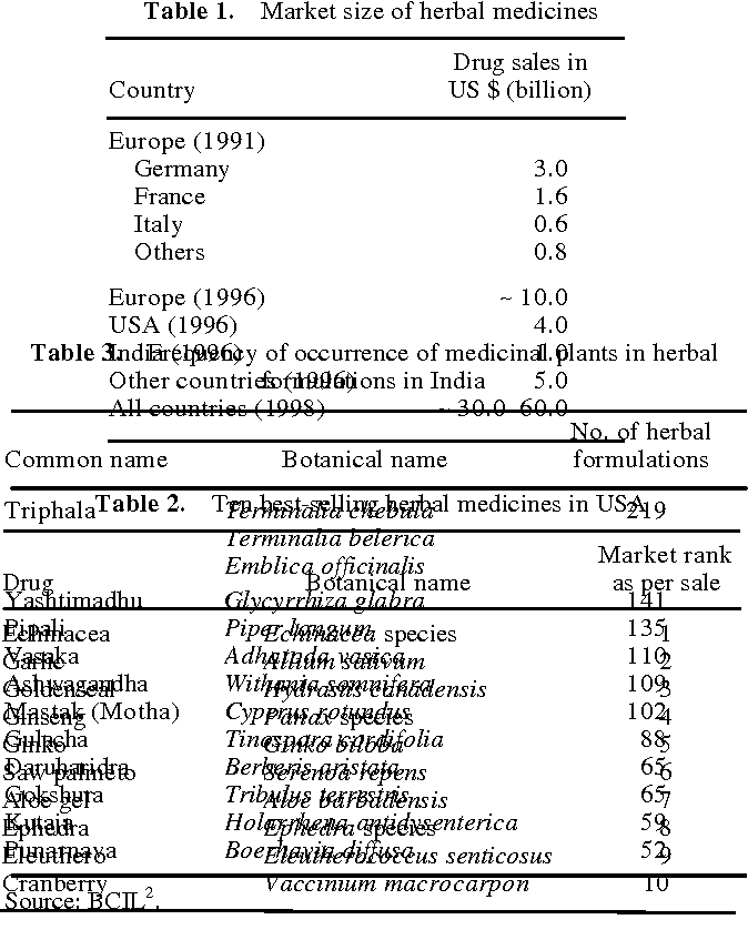Table 3 from Herbal medicine - Semantic Scholar