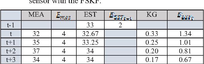 The wifi multi-sensor calibration and FSKF estimation with OFF-Mode