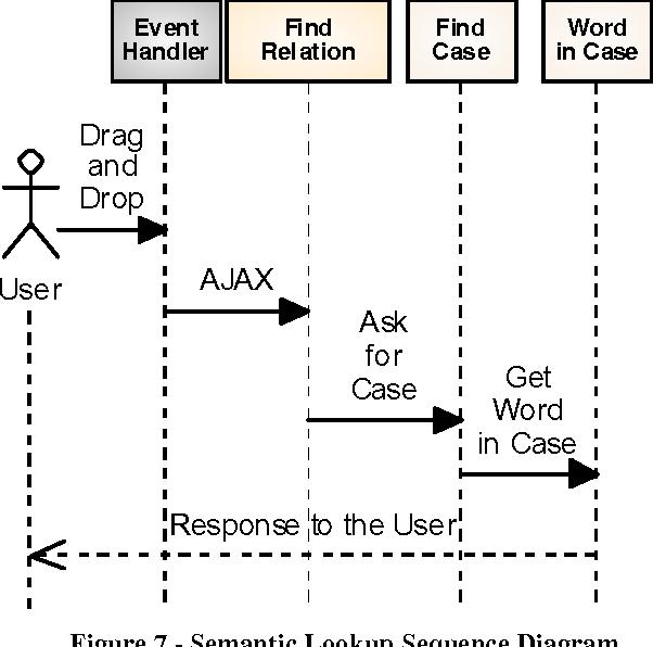 Figure 7 From Localization In E Learning Semantics DSi Model