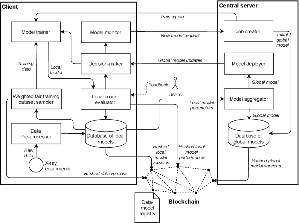 Figure 1 for Blockchain-based Trustworthy Federated Learning Architecture