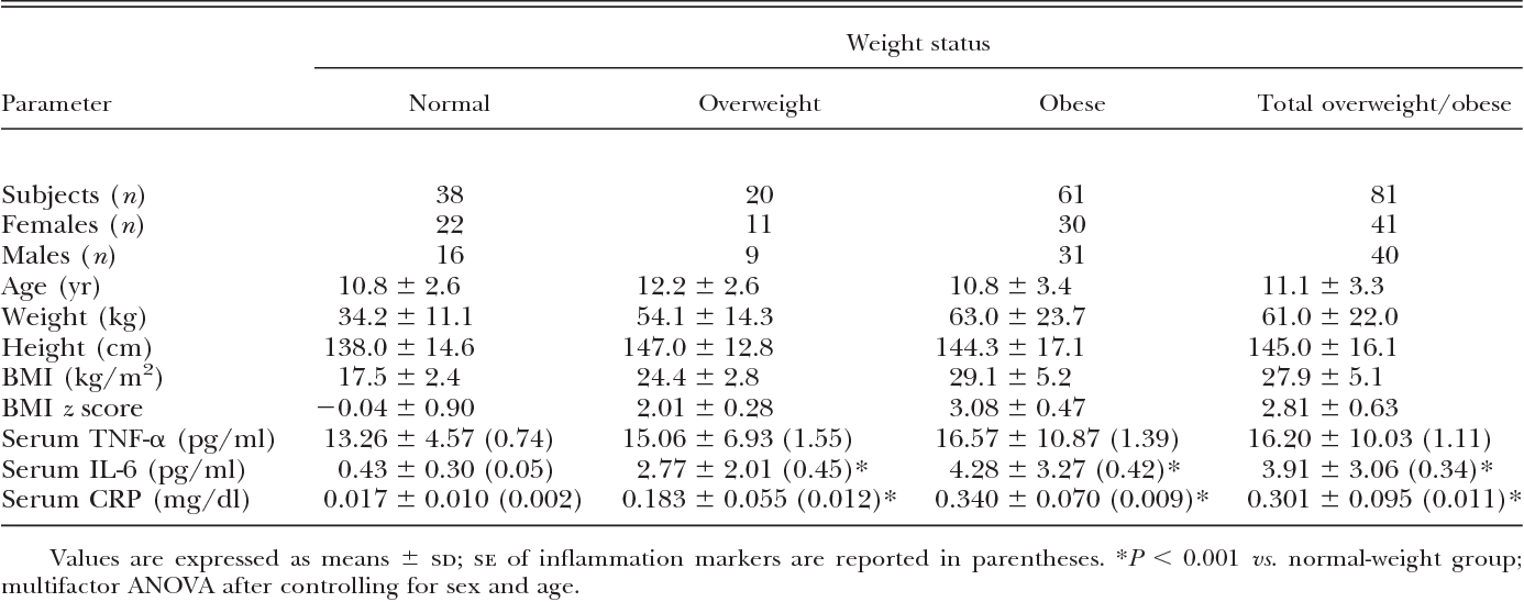TABLE 1. Demographic characteristics, anthropometric measurements, and serum levels of TNF- , IL-6, and CRP in the study population, grouped according to weight status