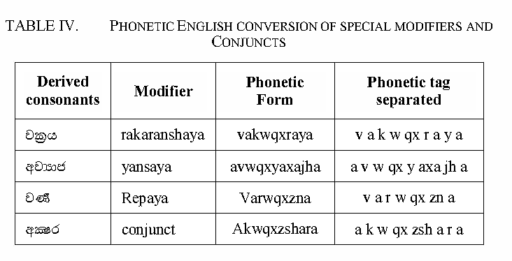 Table IV from Unicode Sinhala and phonetic English bi-directional