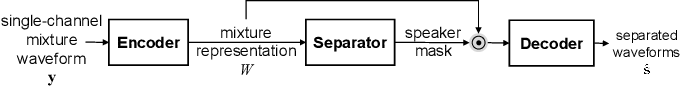 Figure 1 for Temporal-Spatial Neural Filter: Direction Informed End-to-End Multi-channel Target Speech Separation