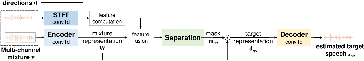 Figure 2 for Temporal-Spatial Neural Filter: Direction Informed End-to-End Multi-channel Target Speech Separation
