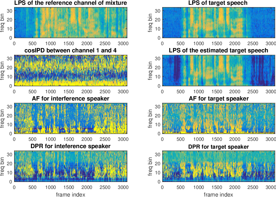 Figure 3 for Temporal-Spatial Neural Filter: Direction Informed End-to-End Multi-channel Target Speech Separation