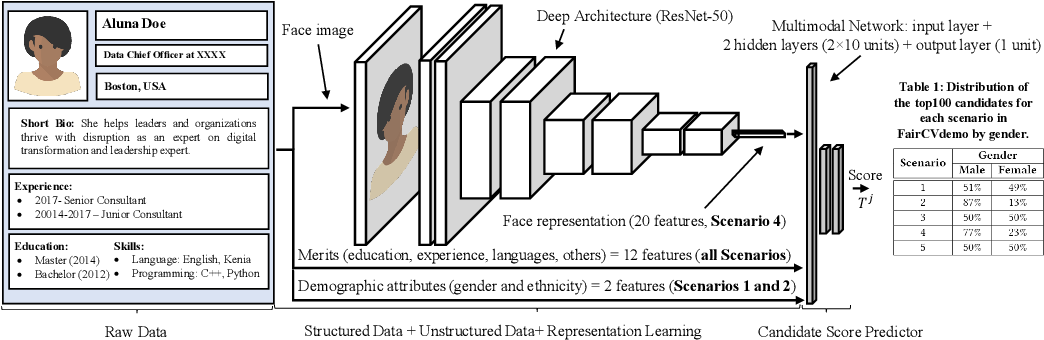 Figure 1 for FairCVtest Demo: Understanding Bias in Multimodal Learning with a Testbed in Fair Automatic Recruitment