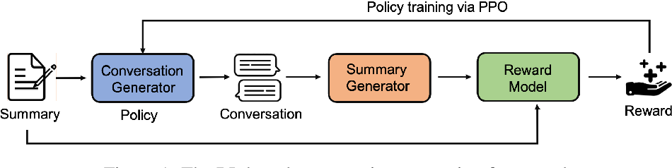 Figure 1 for Summary Grounded Conversation Generation