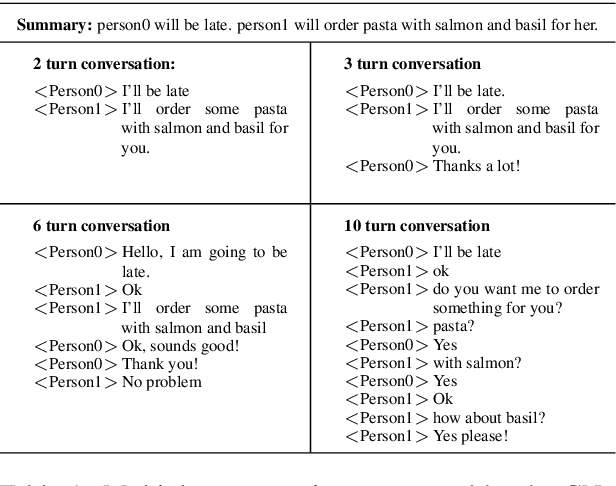 Figure 2 for Summary Grounded Conversation Generation