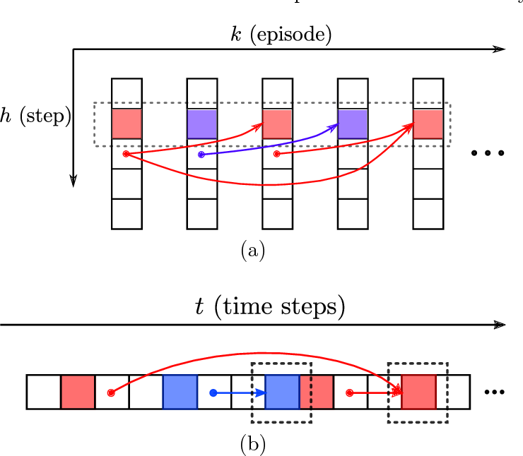 Figure 1 for Q-learning with UCB Exploration is Sample Efficient for Infinite-Horizon MDP
