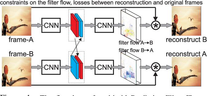 Figure 1 for Multigrid Predictive Filter Flow for Unsupervised Learning on Videos