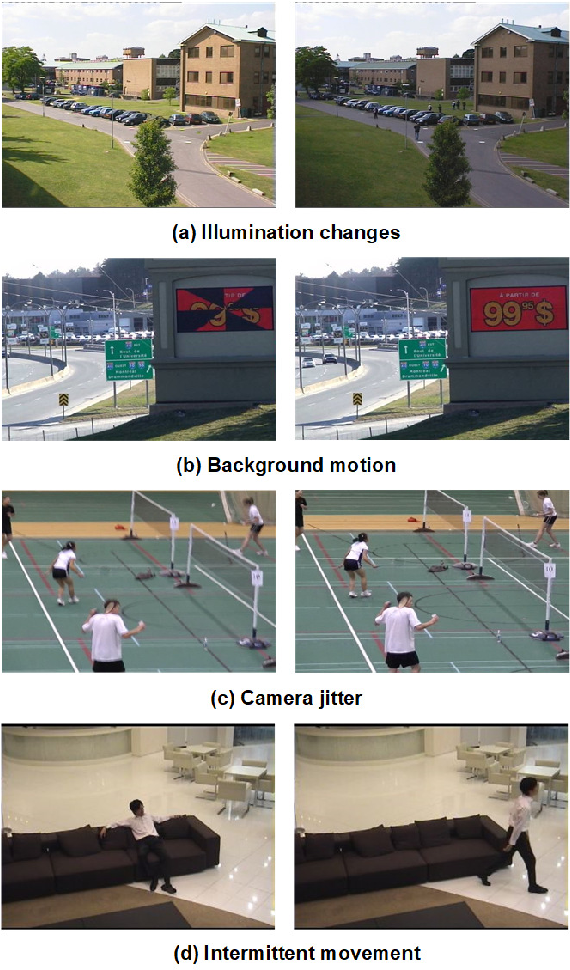 Figure 1 for Co-occurrence Background Model with Superpixels for Robust Background Initialization