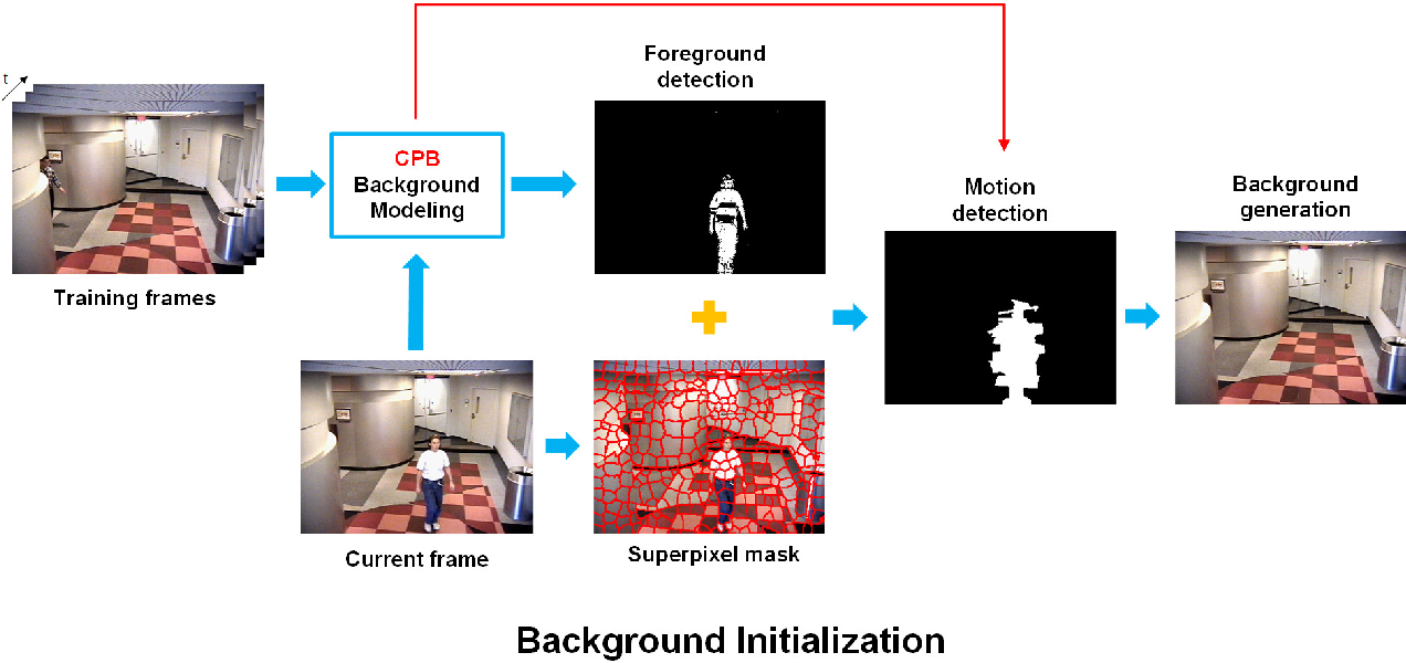 Figure 2 for Co-occurrence Background Model with Superpixels for Robust Background Initialization