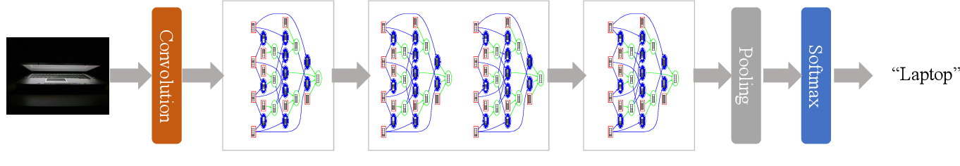 Figure 3 for AOGNets: Deep AND-OR Grammar Networks for Visual Recognition