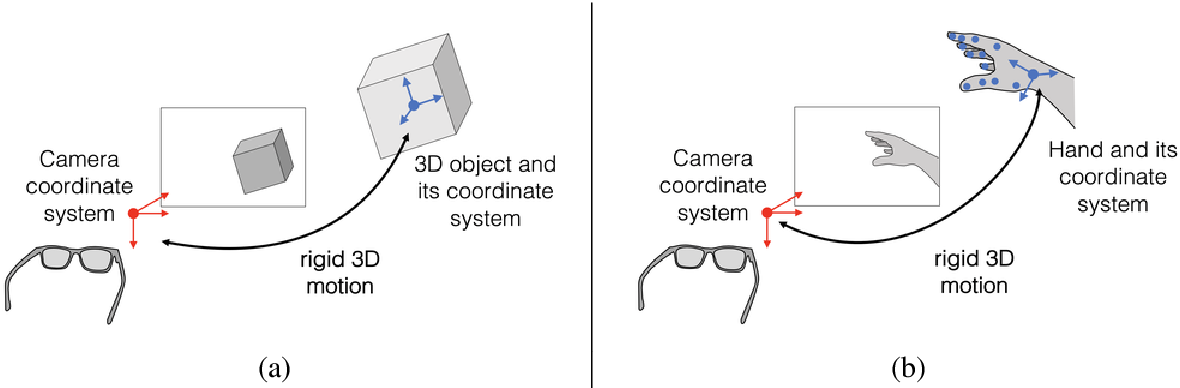 Figure 2 for Recent Advances in 3D Object and Hand Pose Estimation