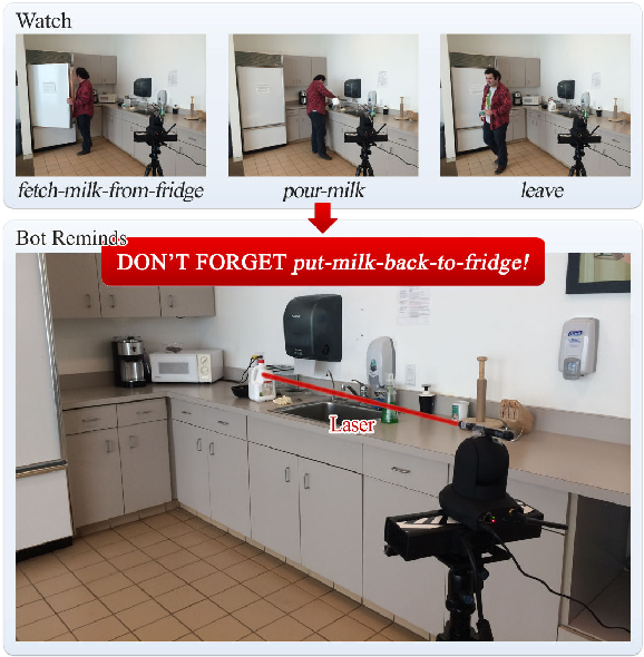 Figure 1 for Watch-Bot: Unsupervised Learning for Reminding Humans of Forgotten Actions