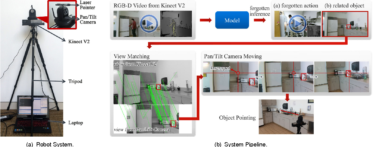 Figure 2 for Watch-Bot: Unsupervised Learning for Reminding Humans of Forgotten Actions