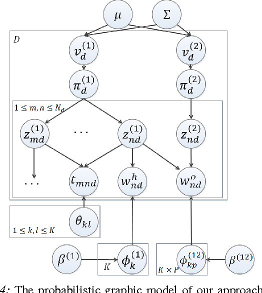 Figure 4 for Watch-Bot: Unsupervised Learning for Reminding Humans of Forgotten Actions