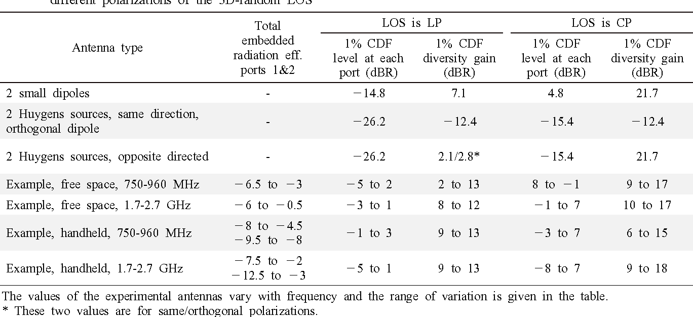 Definition of Antenna Diversity Gain in User-Distributed 3D