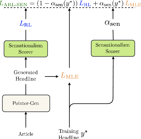 Figure 1 for Clickbait? Sensational Headline Generation with Auto-tuned Reinforcement Learning