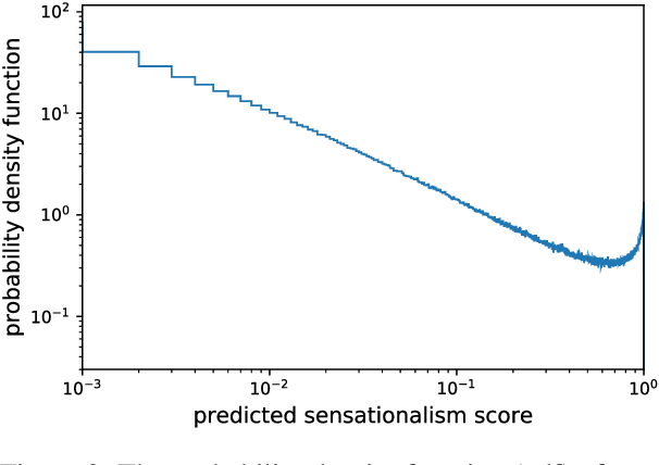 Figure 3 for Clickbait? Sensational Headline Generation with Auto-tuned Reinforcement Learning