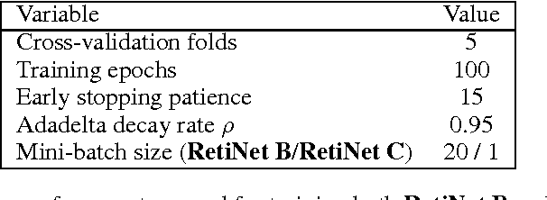 Figure 2 for RetiNet: Automatic AMD identification in OCT volumetric data
