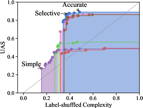 Figure 1 for Pareto Probing: Trading Off Accuracy for Complexity